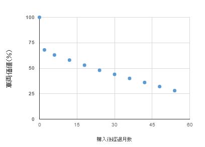 購入経過月数と車両価値の相関表