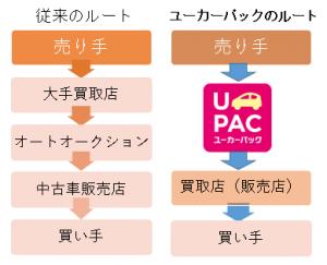 ucarpac2